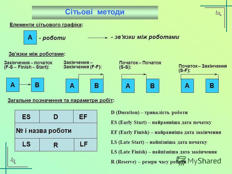 3. ХАРАКТЕРИСТИКА МЕТОДІВ ПЛАНУВАННЯ І КОНТРОЛЮ ПРОЕКТІВ МЕТОДИ ПЛАНУВАННЯ ПРОЕКТІВ: Графіки ГАНТТА (GANTT) Сітьові методи: Метод критичного шляху (CPM – Critical Path Method) Метод PERT (Program Evolution and Revision Technique) Календарний графік Ч