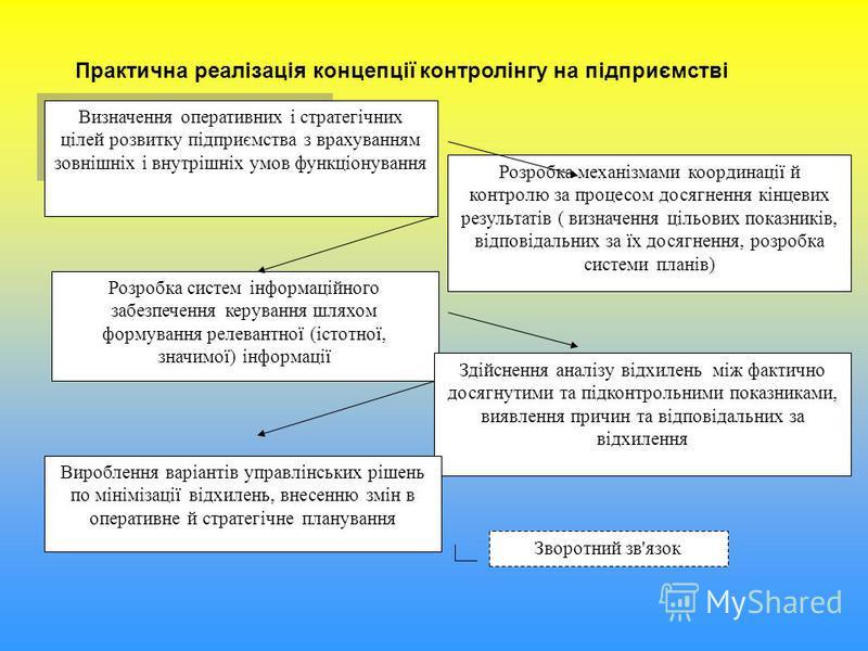 Визначення оперативних і стратегічних цілей розвитку підприємства з врахуванням зовнішніх і внутрішніх умов функціонування Розробка механізмами координації й контролю за процесом досягнення кінцевих результатів ( визначення цільових показників, відпо
