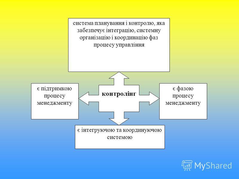 система планування і контролю, яка забезпечує інтеграцію, системну організацію і координацію фаз процесу управління є інтегруючою та координуючою системою є підтримкою процесу менеджменту є фазою процесу менеджменту контролінг