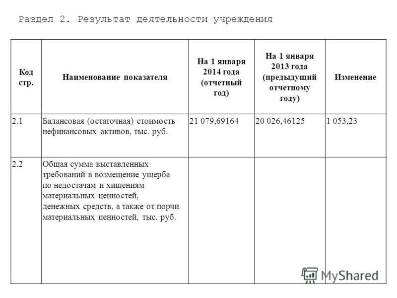 Раздел 2. Результат деятельности учреждения Код стр. Наименование показателя На 1 января 2014 года (отчетный год) На 1 января 2013 года (предыдущий отчетному году) Изменение 2.1Балансовая (остаточная) стоимость нефинансовых активов, тыс. руб. 21 079,