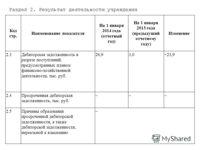 Раздел 2. Результат деятельности учреждения Код стр. Наименование показателя На 1 января 2014 года (отчетный год) На 1 января 2013 года (предыдущий отчетному году) Изменение 2.3Дебиторская задолженность в разрезе поступлений, предусмотренных планом ф