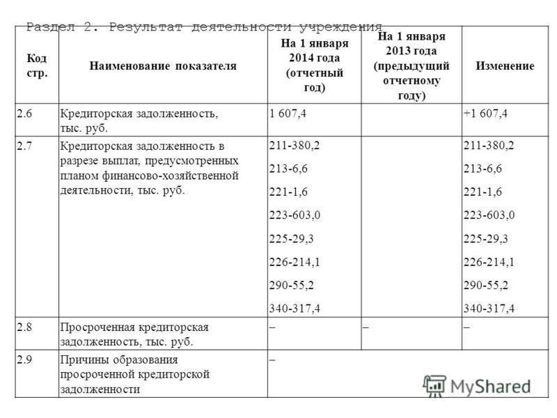 Раздел 2. Результат деятельности учреждения Код стр. Наименование показателя На 1 января 2014 года (отчетный год) На 1 января 2013 года (предыдущий отчетному году) Изменение 2.6Кредиторская задолженность, тыс. руб. 1 607,4+1 607,4 2.7Кредиторская зад