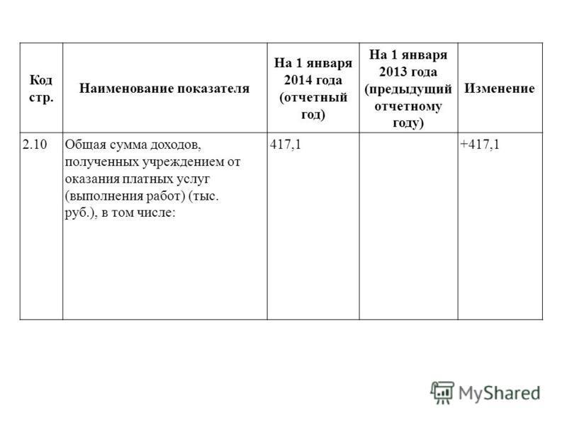 Код стр. Наименование показателя На 1 января 2014 года (отчетный год) На 1 января 2013 года (предыдущий отчетному году) Изменение 2.10Общая сумма доходов, полученных учреждением от оказания платных услуг (выполнения работ) (тыс. руб.), в том числе: 4