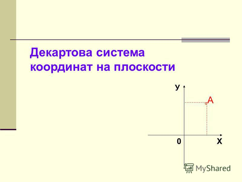 Декартова система координат на плоскости 0Х У А
