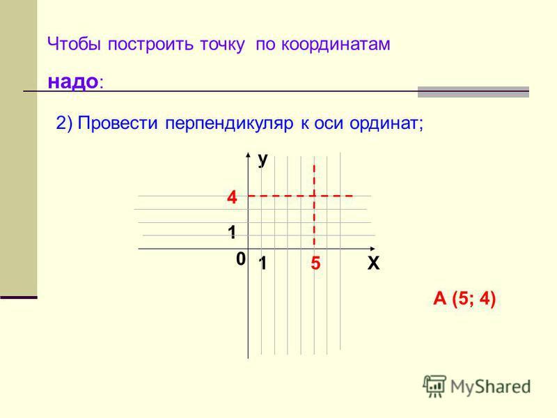 Чтобы построить точку по координатам надо : y X 0 1 1 2) Провести перпендикуляр к оси ординат; А (5; 4) 5 4