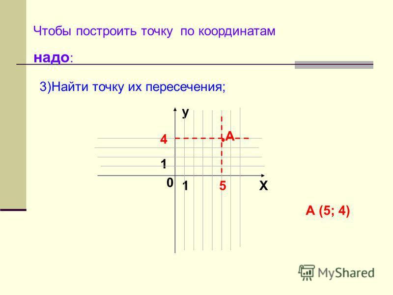 Чтобы построить точку по координатам надо : y X 0 1 1 3)Найти точку их пересечения; А (5; 4) 5 4 А