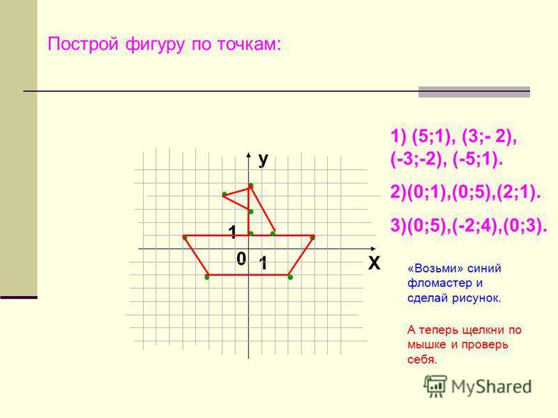 y X 0 1 1 Построй фигуру по точкам: 1) (5;1), (3;- 2), (-3;-2), (-5;1). 2)(0;1),(0;5),(2;1). 3)(0;5),(-2;4),(0;3). «Возьми» синий фломастер и сделай рисунок. А теперь щелкни по мышке и проверь себя.