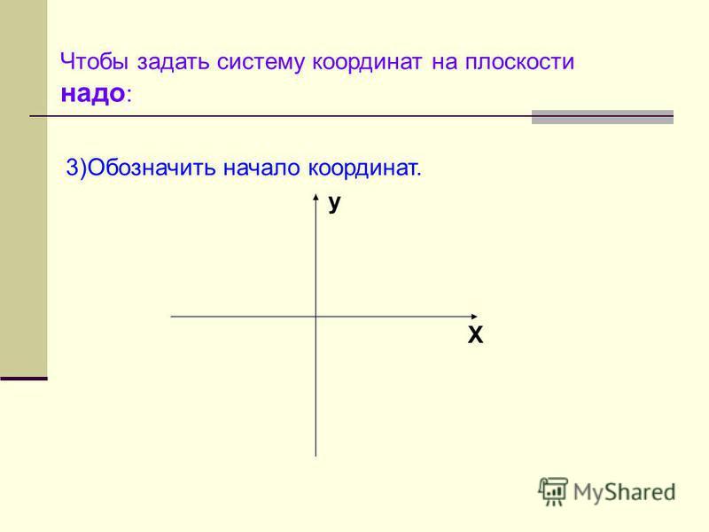 Чтобы задать систему координат на плоскости надо : 3)Обозначить начало координат. y X 0