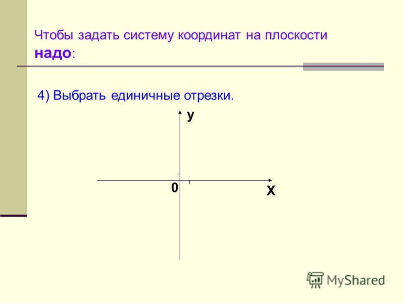 Чтобы задать систему координат на плоскости надо : 4) Выбрать единичные отрезки. y X 0 1 1