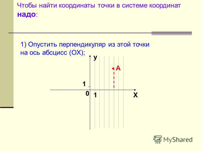 Чтобы найти координаты точки в системе координат надо : y X 0 1 1 1) Опустить перпендикуляр из этой точки на ось абсцисс (ОХ); А 5