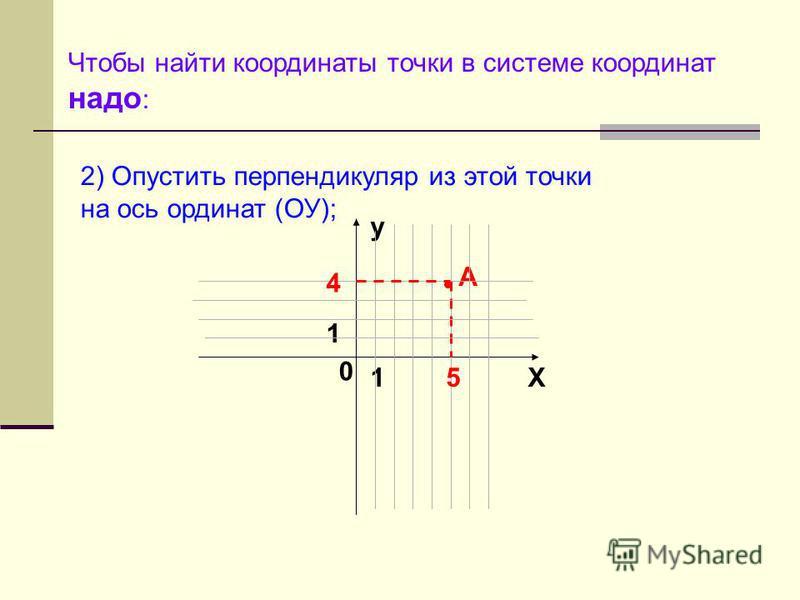 Чтобы найти координаты точки в системе координат надо : y X 0 1 1 2) Опустить перпендикуляр из этой точки на ось ординат (ОУ); А 5 4