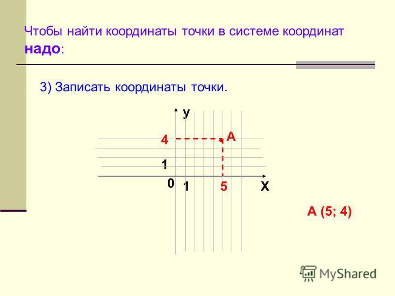 Чтобы найти координаты точки в системе координат надо : y X 0 1 1 3) Записать координаты точки. А 5 4 А (5; 4)