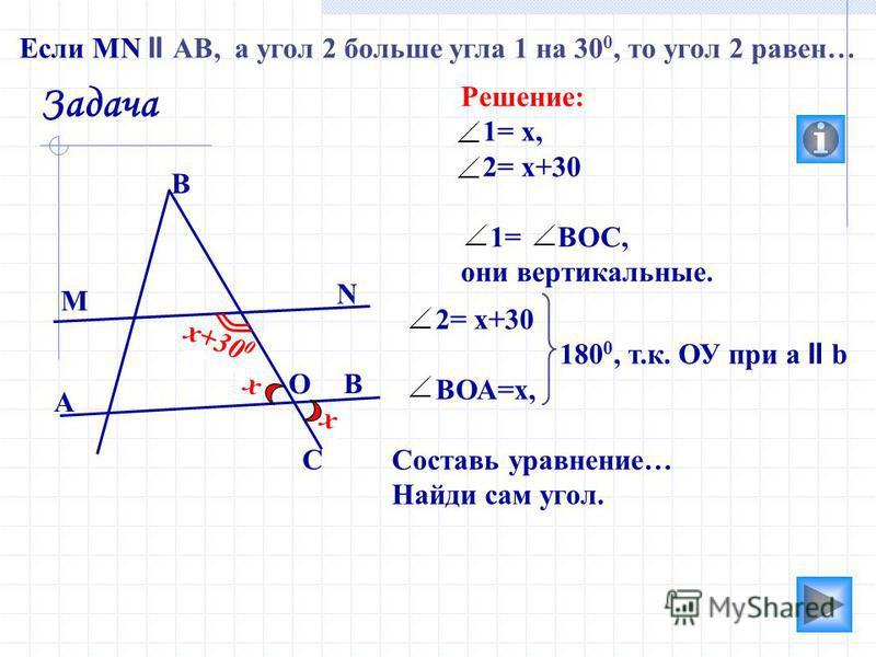 2 х+30 0 х 1 х 2= х+30 180 0, т.к. ОУ при а II b ВОА=х, Составь уравнение… Найди сам угол. М N В A B Задача Если MN II AB, а угол 2 больше угла 1 на 30 0, то угол 2 равен… Решение: 1= х, 2= х+30 1= ВОС, они вертикальные. О С