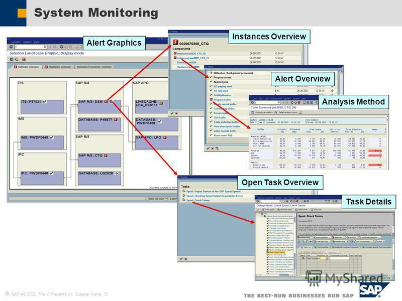 SAP AG 2003, Title of Presentation, Speaker Name 12 System Monitoring Alert Overview Instances Overview Analysis Method Open Task Overview Task Details Alert Graphics