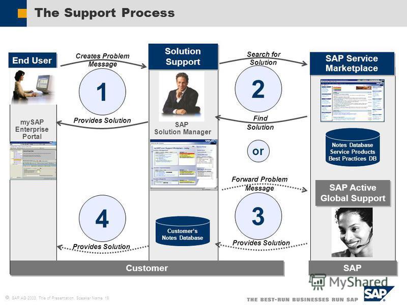SAP AG 2003, Title of Presentation, Speaker Name 19 The Support Process End User mySAP Enterprise Portal SAP Active Global Support Customer SAP Service Marketplace SAP Service Marketplace SAP Solution Support Solution Support SAP Solution Manager 1 C
