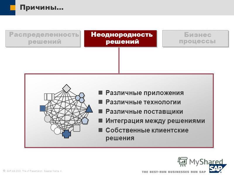 SAP AG 2003, Title of Presentation, Speaker Name 4 Причины… Различные приложения Различные технологии Различные поставщики Интеграция между решениями Собственные клиентские решения Неоднородность решений Бизнес процессы Распределенность решений