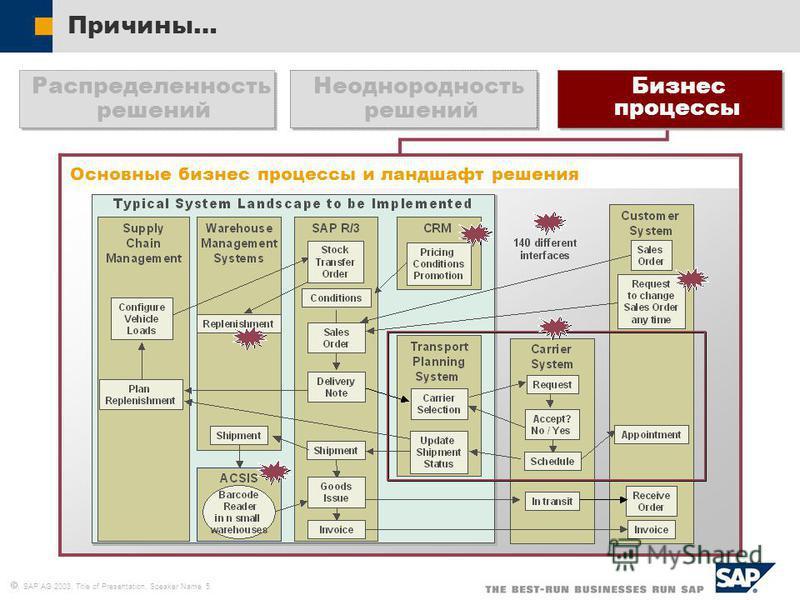 SAP AG 2003, Title of Presentation, Speaker Name 5 Причины… Неоднородность решений Бизнес процессы Распределенность решений Основные бизнес процессы и ландшафт решения