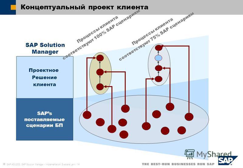 SAP AG 2003, SAP Solution Manager - Implementation, Svetlana Larri / 14 Концептуальный проект клиента SAP Solution Manager Проектное Решение клиента Процессы клиента соответствуют 100% SAP сценариям Процессы клиента соответствуют 75% SAP сценариям SA