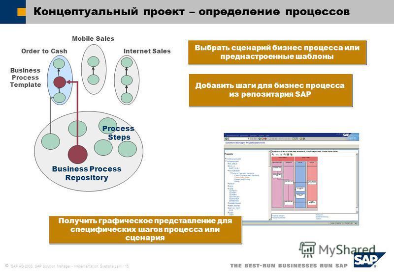 SAP AG 2003, SAP Solution Manager - Implementation, Svetlana Larri / 15 Концептуальный проект – определение процессов Выбрать сценарий бизнес процесса или пред настроенные шаблоны Получить графическое представление для специфических шагов процесса ил
