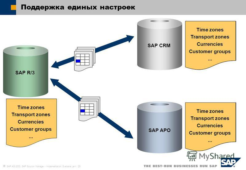 SAP AG 2003, SAP Solution Manager - Implementation, Svetlana Larri / 29 Поддержка единых настроек Time zones Transport zones Currencies Customer groups... Time zones Transport zones Currencies Customer groups... Time zones Transport zones Currencies