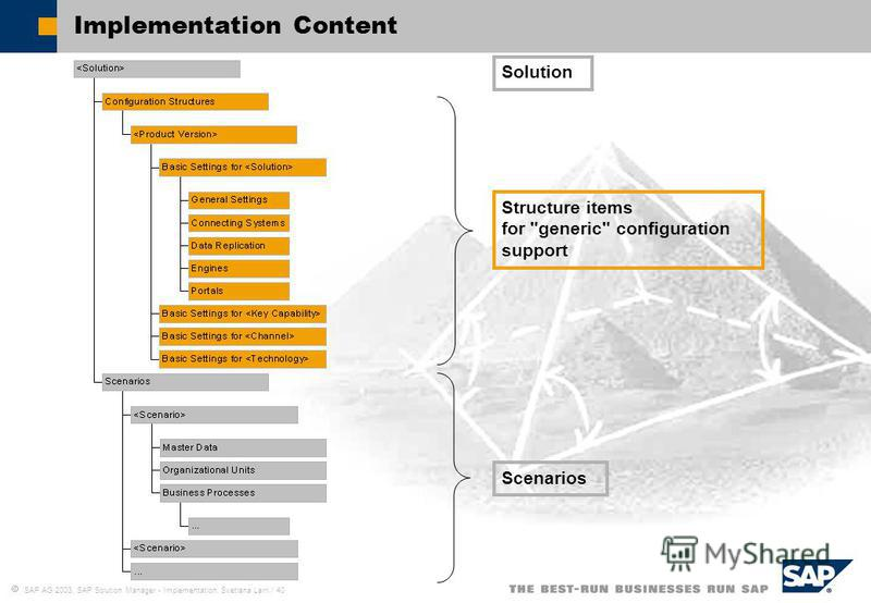 SAP AG 2003, SAP Solution Manager - Implementation, Svetlana Larri / 40 Implementation Content Structure items for generic configuration support Scenarios Solution