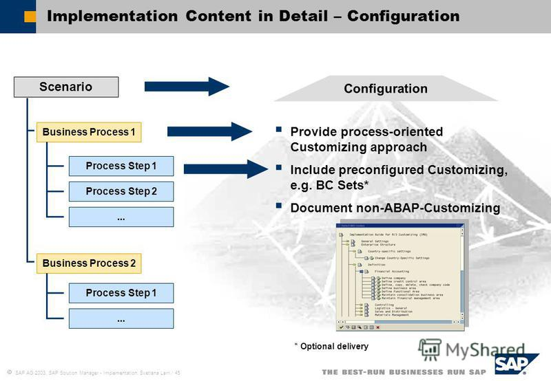 SAP AG 2003, SAP Solution Manager - Implementation, Svetlana Larri / 45 Implementation Content in Detail – Configuration Configuration Provide process-oriented Customizing approach Include preconfigured Customizing, e.g. BC Sets* Document non-ABAP-Cu