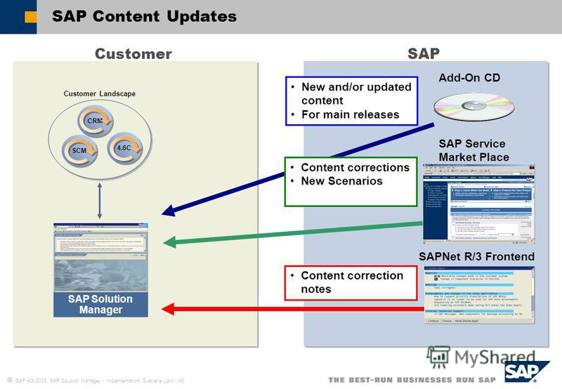 SAP AG 2003, SAP Solution Manager - Implementation, Svetlana Larri / 49 SAP Content Updates Customer SCM CRM 4.6C Customer Landscape SAP SAP Solution Manager SAP Service Market Place Add-On CD SAPNet R/3 Frontend New and/or updated content For main r