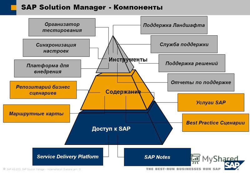 SAP AG 2003, SAP Solution Manager - Implementation, Svetlana Larri / 5 SAP Solution Manager - Компоненты Service Delivery Platform SAP Notes Доступ к SAP Услуги SAP Best Practice Сценарии Репозитарий бизнес сценариев Маршрутные карты Cодержание Орган