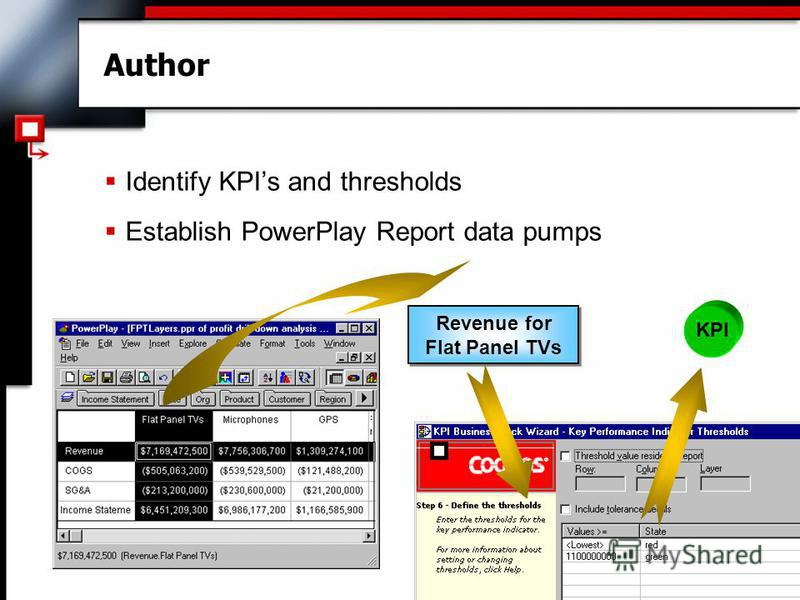Author Identify KPIs and thresholds Establish PowerPlay Report data pumps Revenue for Flat Panel TVs KPI
