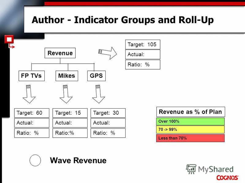 Author - Indicator Groups and Roll-Up Target: 30 Actual: Ratio: % Target: 15 Actual: Ratio:% Target: 60 Actual: Ratio: % Over 100% 70 -> 99% Less than 70% Revenue as % of Plan Wave Revenue Revenue FP TVsMikesGPS Target: 105 Actual: Ratio: %