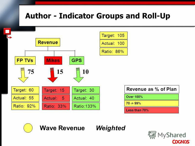 Author - Indicator Groups and Roll-Up Over 100% 70 -> 99% Less than 70% Revenue as % of Plan Revenue FP TVsMikesGPS Target: 105 Actual: 100 Ratio: 86% Target: 15 Actual: 5 Ratio: 33% Target: 30 Actual: 40 Ratio:133% Target: 60 Actual: 55 Ratio: 92% W