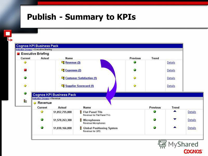Publish - Summary to KPIs