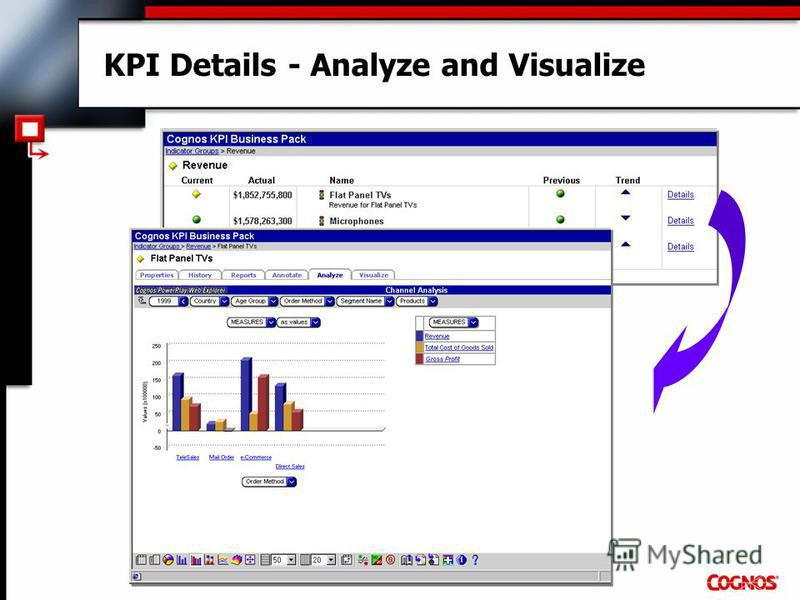 KPI Details - Analyze and Visualize