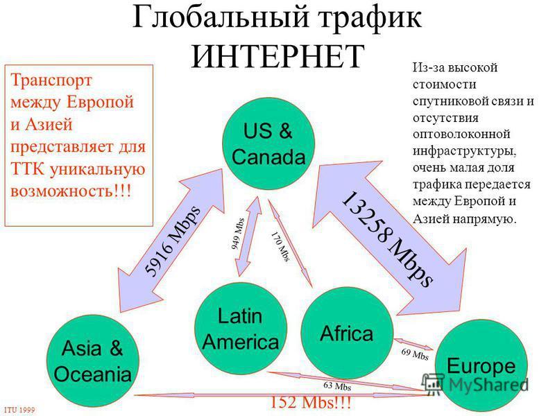 Глобальный трафик ИНТЕРНЕТ Asia & Oceania US & Canada Europe Latin America Africa 5916 Mbps 13258 Mbps 949 Mbs 170 Mbs 69 Mbs 152 Mbs!!! 63 Mbs Из-за высокой стоимости спутниковой связи и отсутствия оптоволоконной инфраструктуры, очень малая доля тра