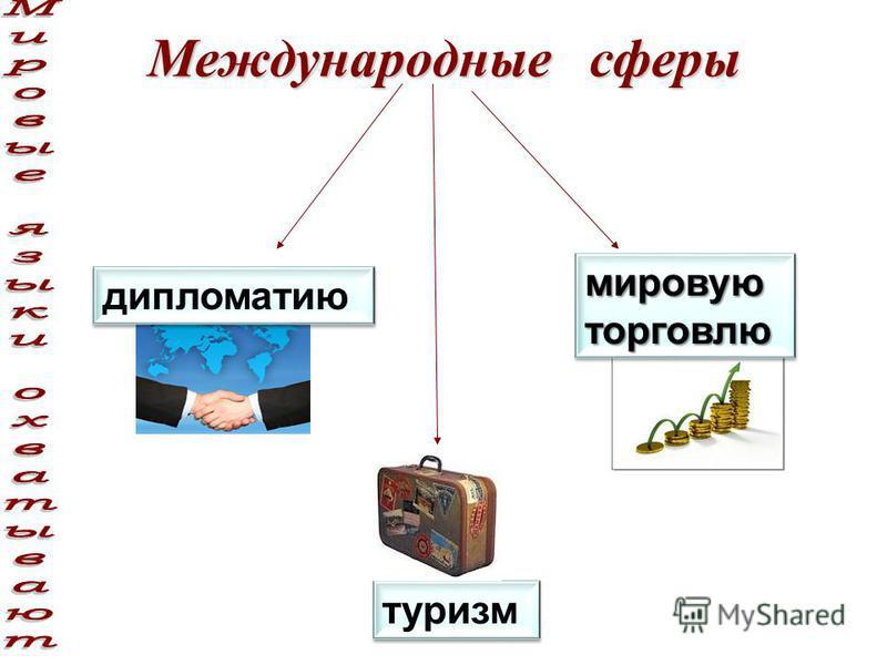 дипломатию мировую торговлю туризм Международные сферы