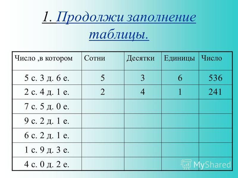1. Продолжи заполнение таблицы. Число,в котором СотниДесятки ЕдиницыЧисло 5 с. 3 д. 6 е.536536 2 с. 4 д. 1 е.241241 7 с. 5 д. 0 е. 9 с. 2 д. 1 е. 6 с. 2 д. 1 е. 1 с. 9 д. 3 е. 4 с. 0 д. 2 е.