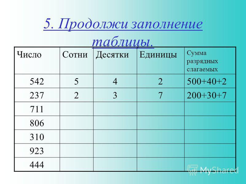 5. Продолжи заполнение таблицы. Число СотниДесятки Единицы Сумма разрядных слагаемых 542542500+40+2 237237200+30+7 711 806 310 923 444