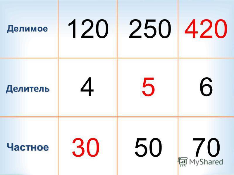 Делимое Делитель Частное 120 4 30 250420 5 50 6 70