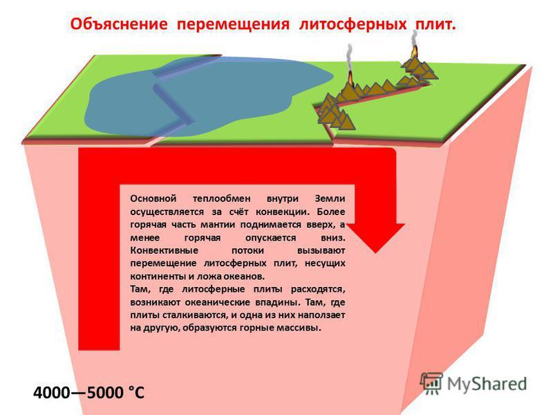 Основной теплообмен внутри Земли осуществляется за счёт конвекции. Более горячая часть мантии поднимается вверх, а менее горячая опускается вниз. Конвективные потоки вызывают перемещение литосферных плит, несущих континенты и ложа океанов. Там, где л