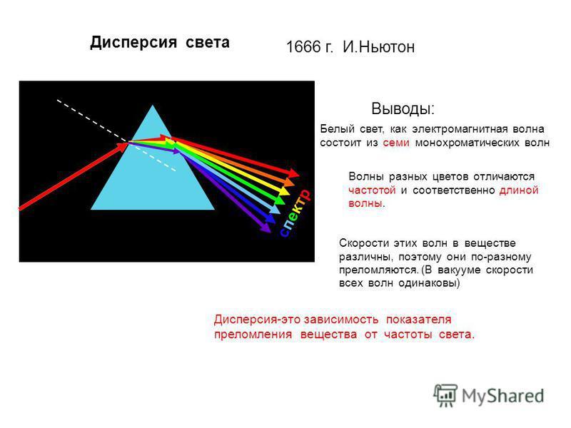 Дисперсия света 1666 г. И.Ньютон спектр Выводы: Белый свет, как электромагнитная волна состоит из семи монохроматических волн Скорости этих волн в веществе различны, поэтому они по-разному преломляются. (В вакууме скорости всех волн одинаковы) Волны
