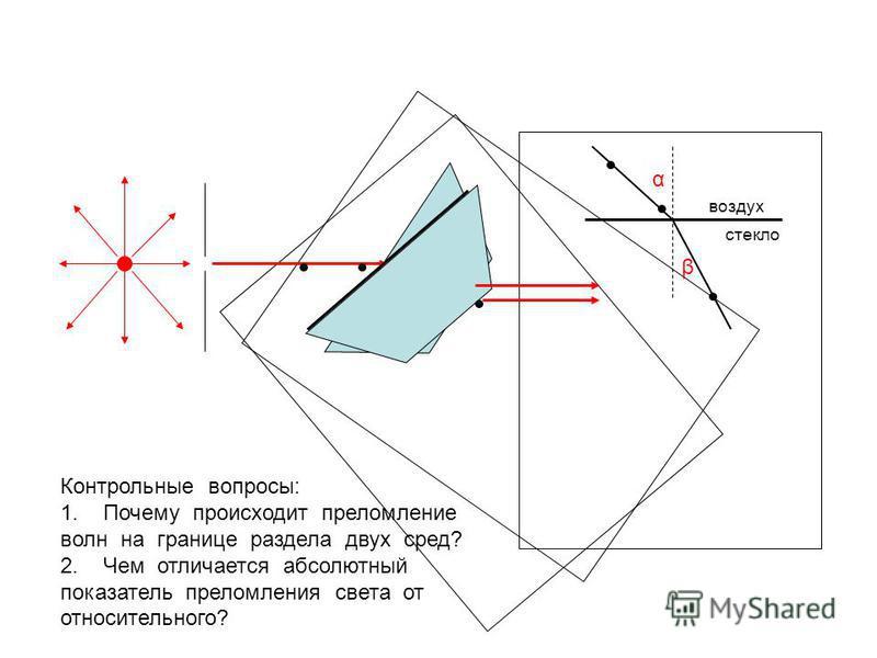 α β воздух стекло Контрольные вопросы: 1. Почему происходит преломление волн на границе раздела двух сред? 2. Чем отличается абсолютный показатель преломления света от относительного?