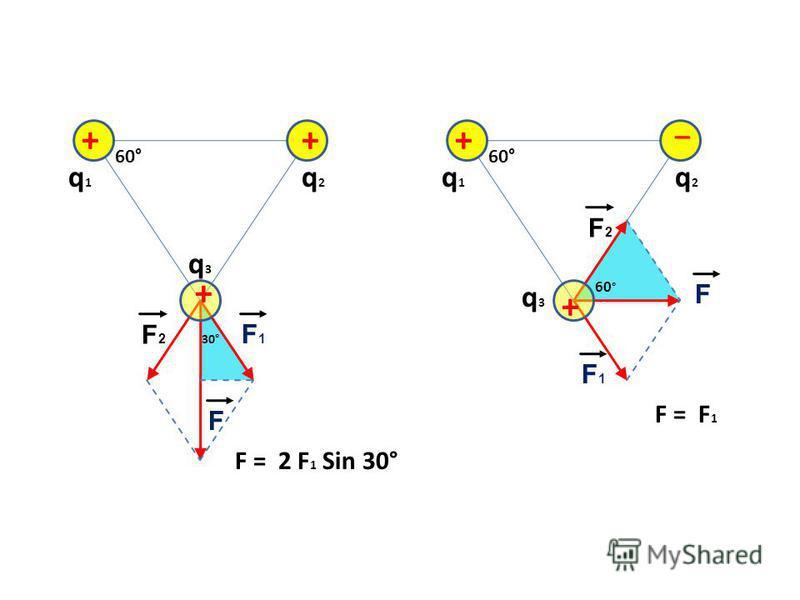 q1q1 + ++ F2F2 F1F1 60° 30° F = 2 F 1 Sin 30° F q2q2 q3q3 q1q1 + + F2F2 F1F1 60° F q2q2 q3q3 _ F = F 1