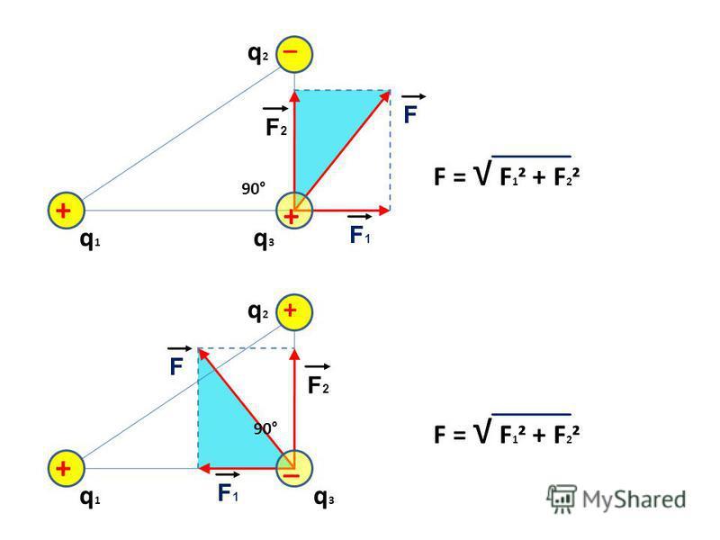 q1q1 + + F2F2 F1F1 90° F q2q2 q3q3 _ F = F 1 ² + F 2 ² q1q1 _ + F2F2 F1F1 90° F q2q2 q3q3 + F = F 1 ² + F 2 ²