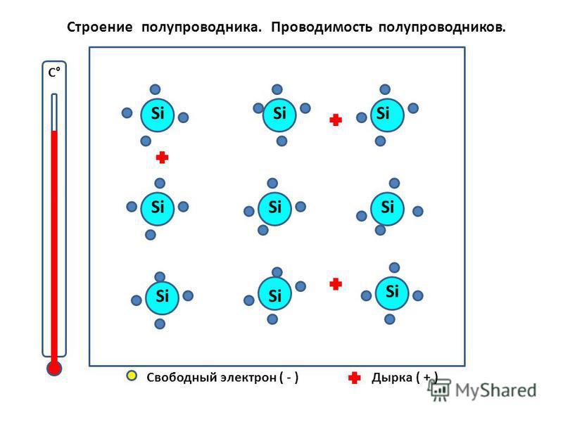 С° Свободный электрон ( - )Дырка ( + ) Строение полупроводника. Проводимость полупроводников. Si