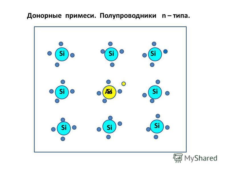 As Si Донорные примеси. Полупроводники n – типа.