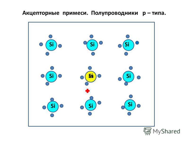 In Si Акцепторные примеси. Полупроводники р – типа.