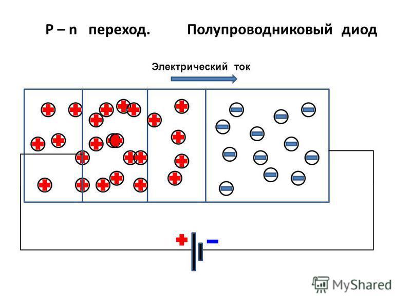 Р – n переход. Полупроводниковый диод Электрический ток