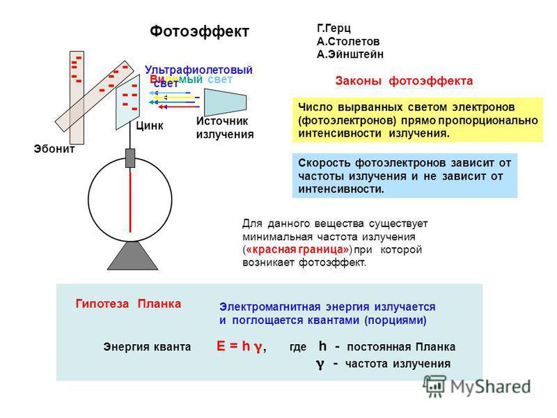 Фотоэффект Г.Герц А.Столетов А.Эйнштейн - - - - - - - - - - - - -- - Эбонит Цинк Видимый свет Ультрафиалетовый свет Источник излучения Законы фотоэффекта Число вырванных светом электронов (фотоэлектронов) прямо пропорционально интенсивности излучения