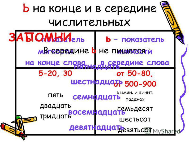 Ь на конце и в середине числительных ь – показатель мягкости на конце слова ь – показатель мягкости в середине слова 5-20, 30 пять двадцать тридцать от 50-80, от 500-900 в имен. и винит. падежах семьдесят шестьсот девятьсот ЗАПОМНИ В середине ь не пи
