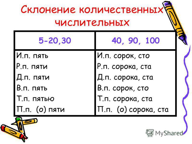 Склонение количественных числительных 5-20,3040, 90, 100 И.п. пять Р.п. пяти Д.п. пяти В.п. пять Т.п. пятью П.п. (о) пяти И.п. сорок, сто Р.п. сорока, ста Д.п. сорока, ста В.п. сорок, сто Т.п. сорока, ста П.п. (о) сорока, ста